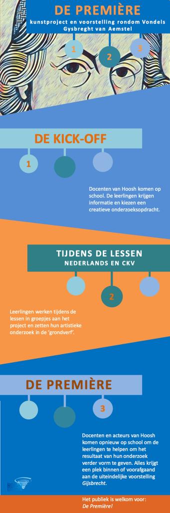 Infographic De Première